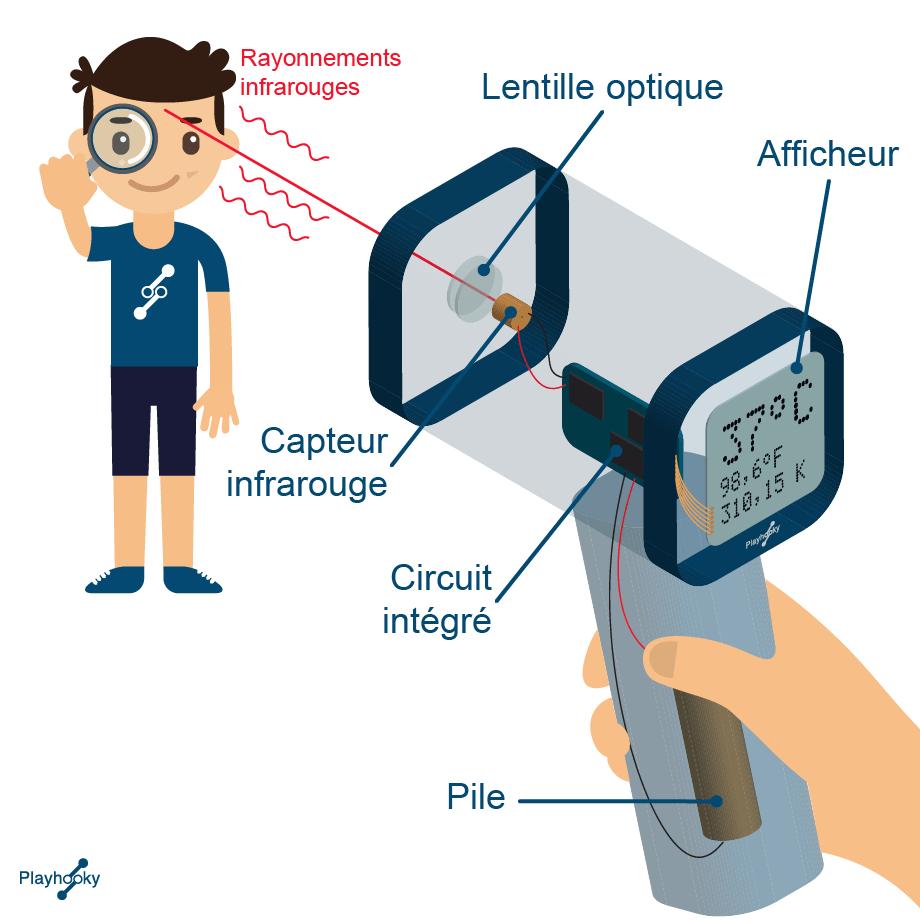 Comment fonctionne le thermomètre infrarouge