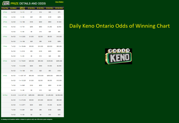 Calculate Your Odds and play Keno with best to win