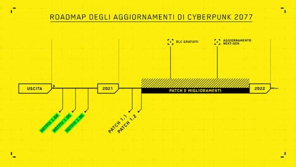 roadmap cyberpunk 2077