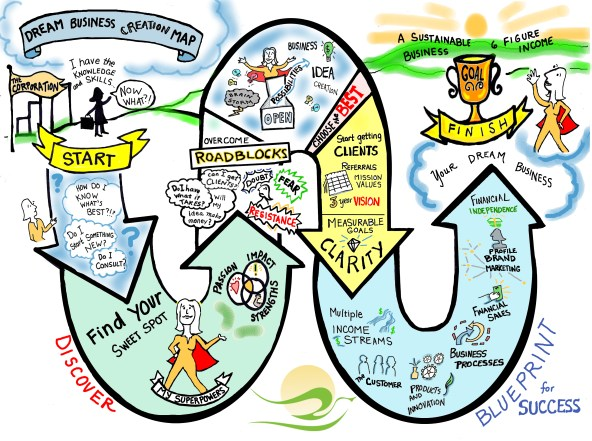 dream business creation map 1