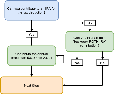 max ira contributions step 11 flow chart