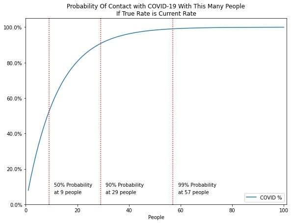covid birthday paradox problem curve current
