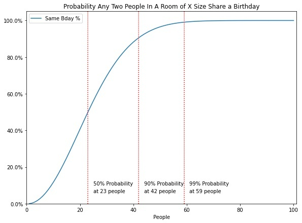 birthday paradox problem curve