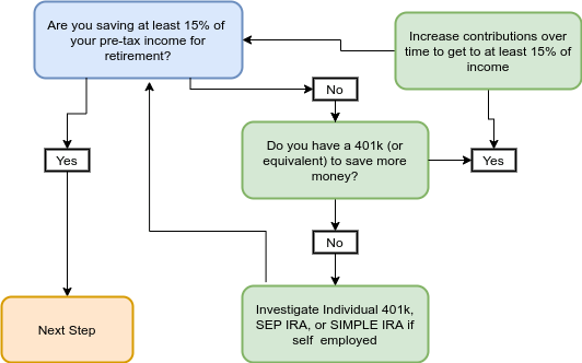 flow chart save 15% for retirement