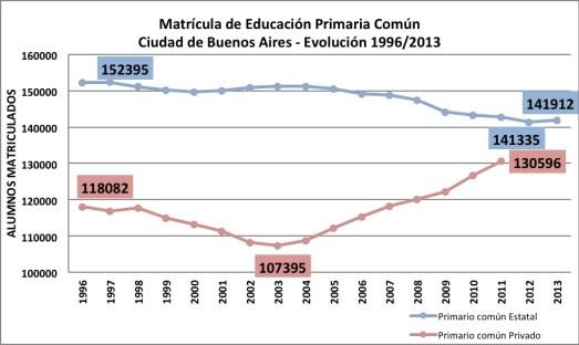 matricula educación primaria