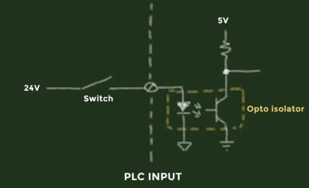 PLC hardware input electronics with opto-isolator