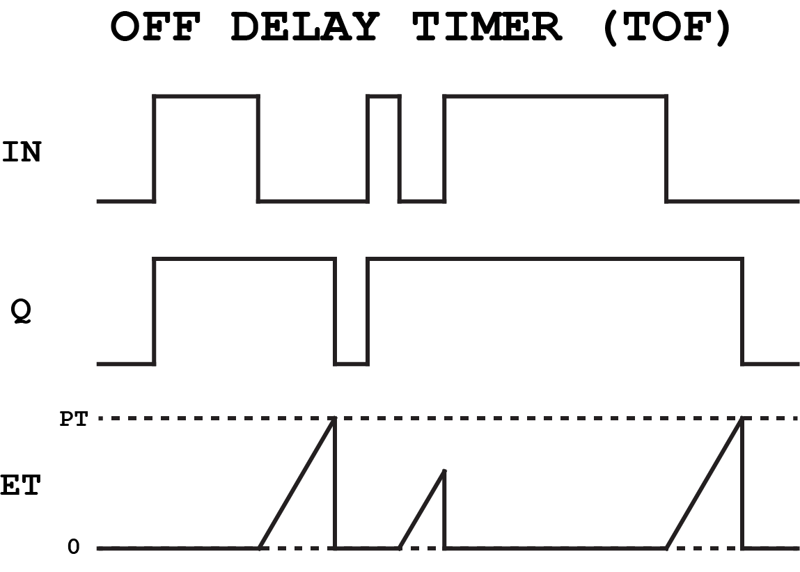 Off Delay Timer Diagram