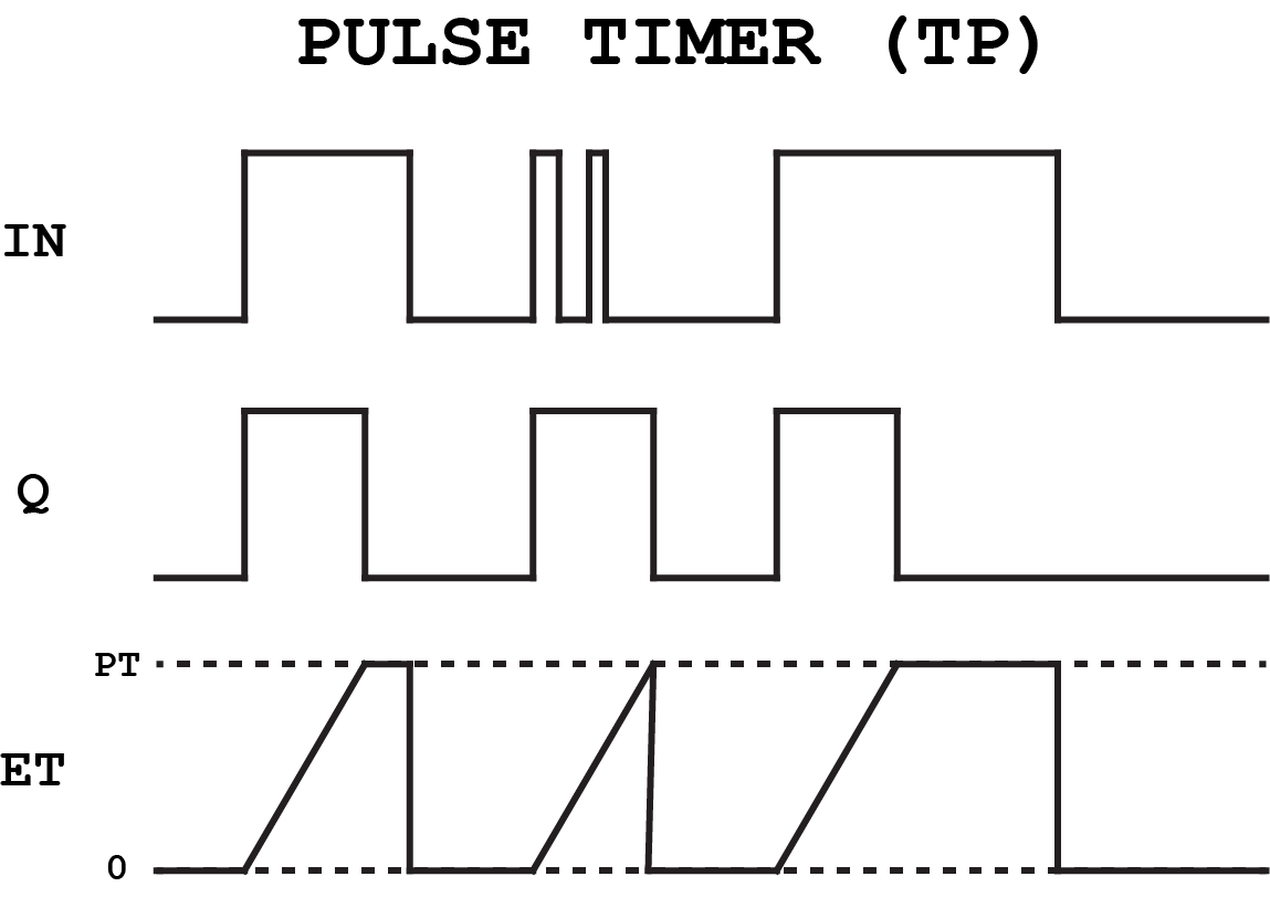 Pulse Timer Diagram