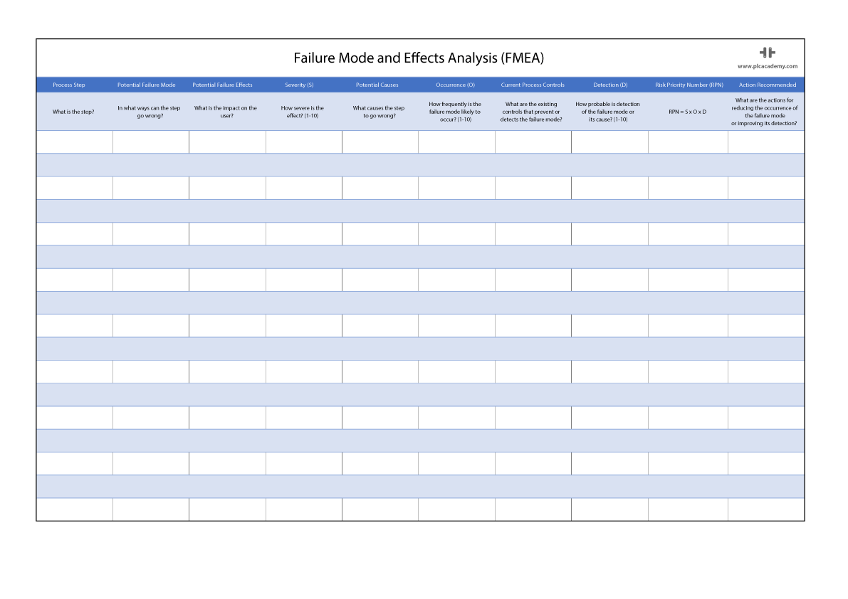 Failure Mode And Effectsysis Spreadsheet Template