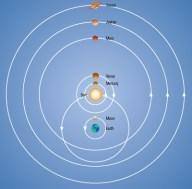 Modelo de Tycho Brahe con la Tierra en el centro y el Sistema Solar girando alrededor.