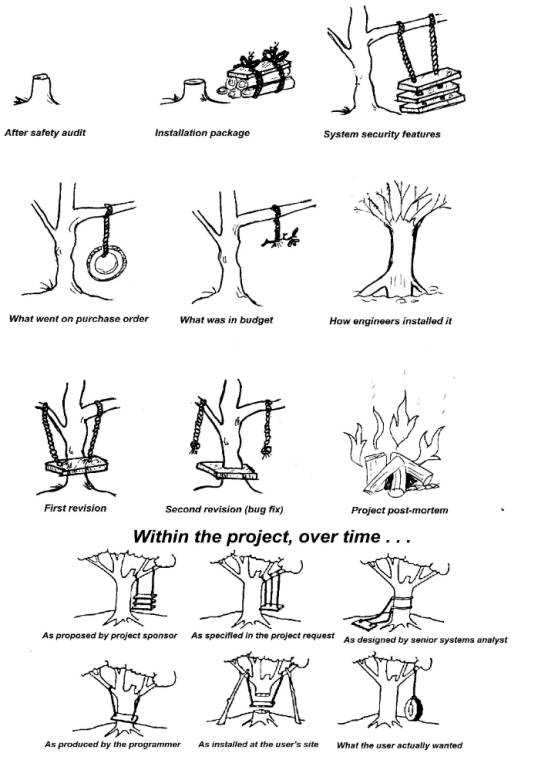 Tree Swing Engineering Cartoon