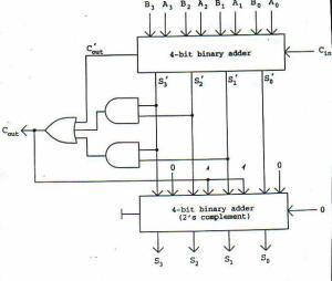 Great Bcd Adder Circuit Diagram Pictures ## 4 Bit Bcd