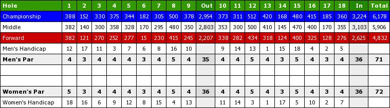 Pleasant view Golf Club Scorecard