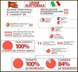 elezioni-parlamento-veneto