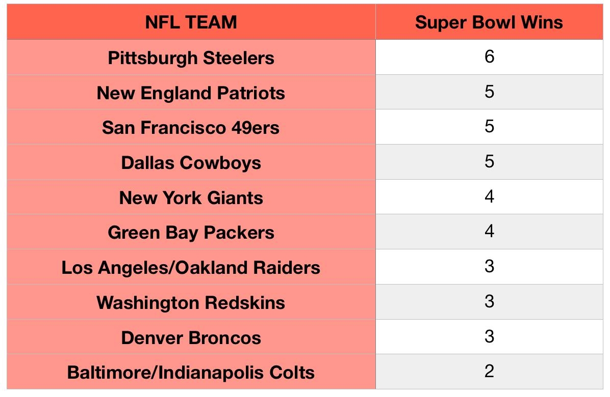 List Of Super Bowl Winners Since