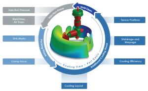 PLEXPERT Simulation in Plastic Industry