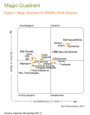 Managed Security Service Provider Magic Quadrant: The BIG 10!