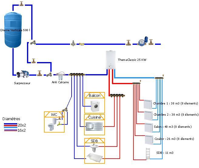 Installation Plomberie Sanitaire Et Chauffage Schma