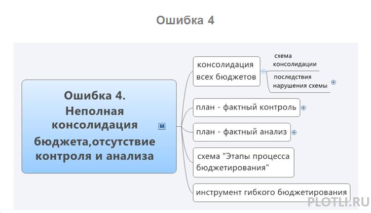 ошибка 4- plotli.ru