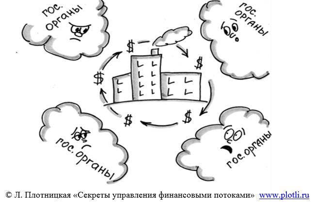 Секреты управления финансовыми потоками. Плотницкая