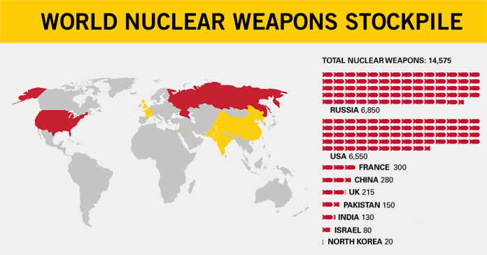 https://i1.wp.com/www.ploughshares.org/sites/default/files/1200x628_world-nuclear-weapon-stockpile_10.04.2018.png?resize=696%2C364&ssl=1