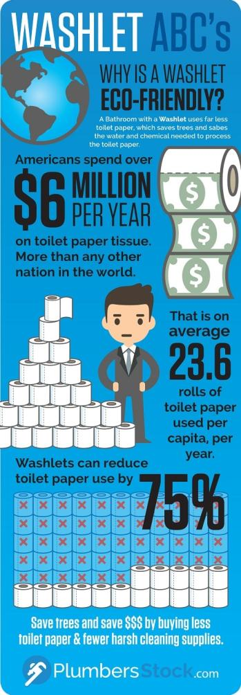 bidet seats are eco friendly infographic