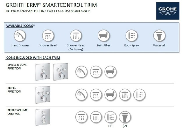 interchangeable icons come with the various smartcontrol trim options