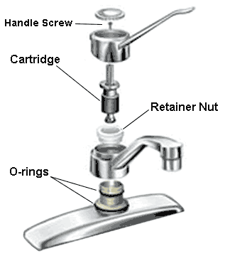 to fix a leaky faucet