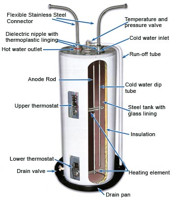 how to wire water heater thermostat – readingrat, Wiring diagram