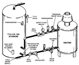 Hot Water Storage Tank and Boiler  Plumbing Zone
