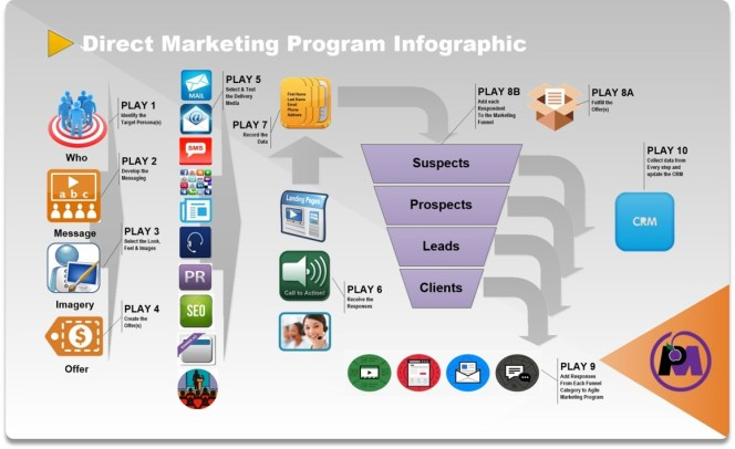 Direct Marketing Infographics