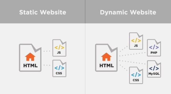 Static and Dynamic Websites: There's a Difference ...