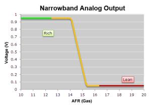 PLX Wideband O2 Air Fuel Ratio Sensor Modules, Gauges, and