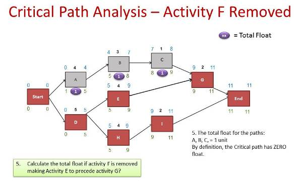 critical path analysis tutorials 1 schedule risk analysis simplified1 by david t hulett, phd critical path method scheduling - some important reservations the critical path method (cpm) of.