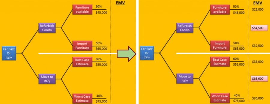 PMP Decision Tree and Expected Monetary Value