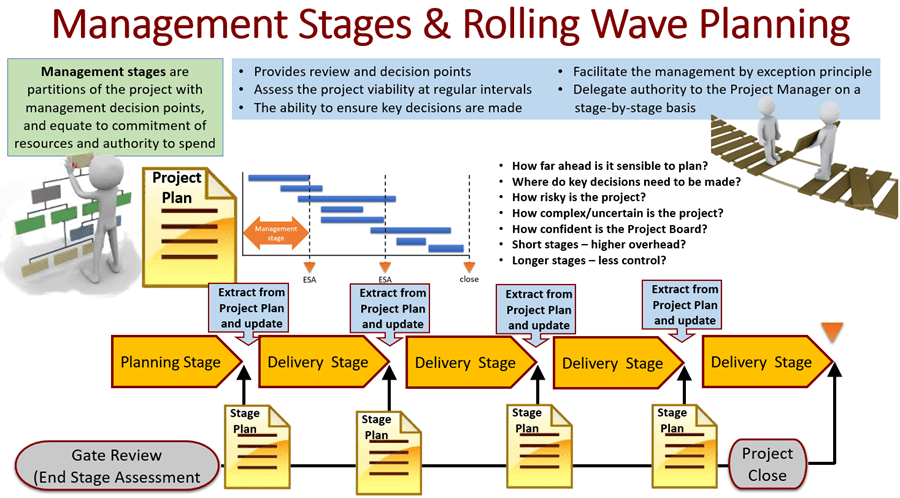 PMP Rolling Wave Planning – Part 1