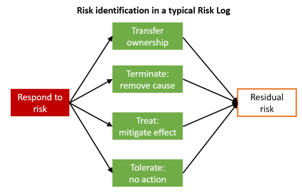 risk_response_actions
