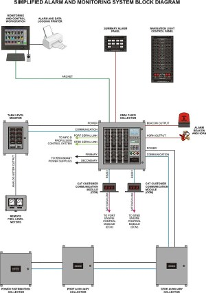 Fire Alarm System: Block Diagram Of Fire Alarm System