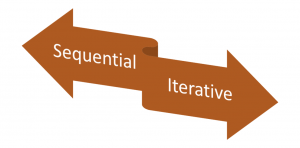 sequential or iterative relationship