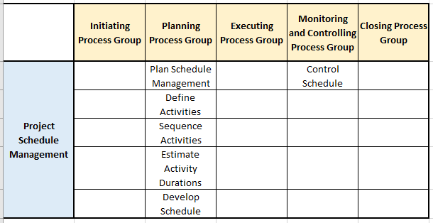 schedule management pg ka mapping and processes - Schedule Management - The Basics