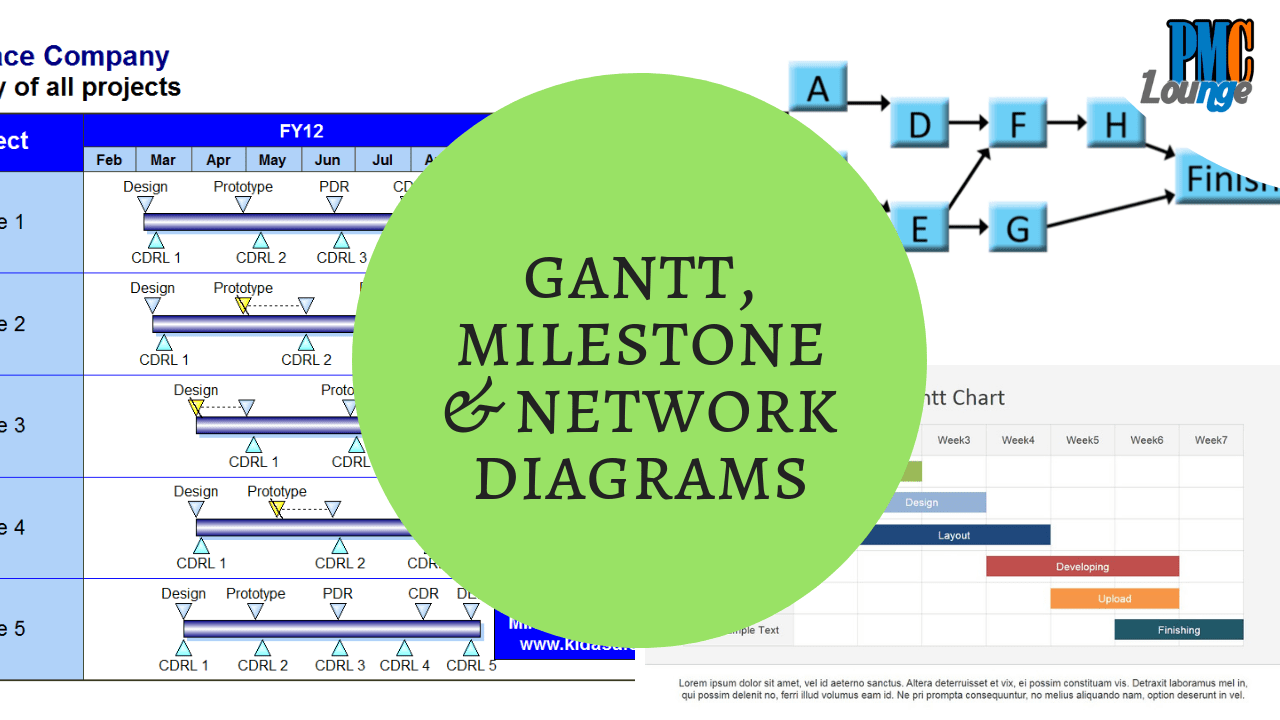 Gantt Chart Milestone And Network Diagram Different Ways Of 2