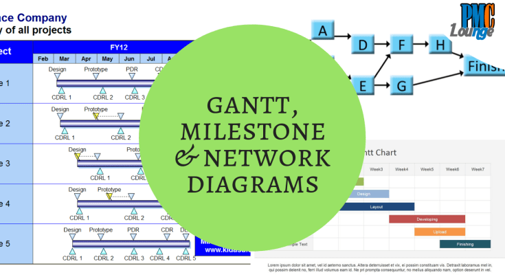 gantt chart milestone chart network diagram - Gantt Chart, Milestone Chart and Network Diagram - Different ways of depicting the Project schedule