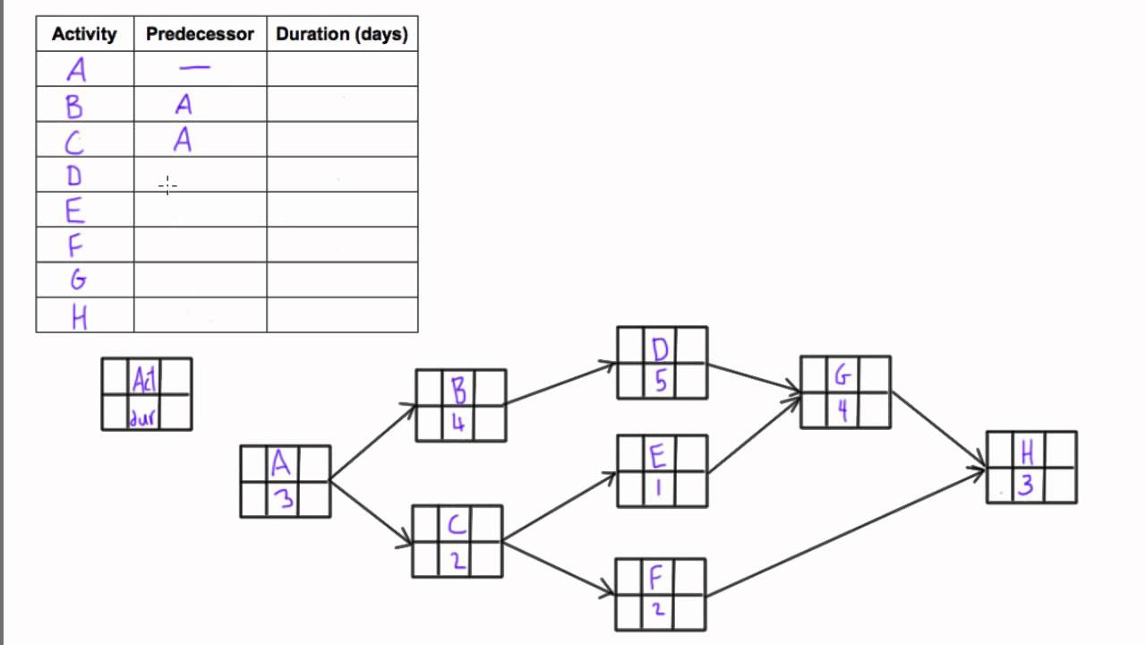 network diagram in project management?resize=735%2C413 gantt chart, milestone chart and network diagram different ways of