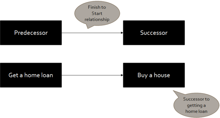 precedence diagramming method example 1 - Precedence Diagramming Method (PDM)