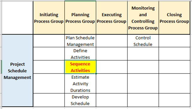 sequence activities process in the pg ka mapping 1 - Sequence Activities Process