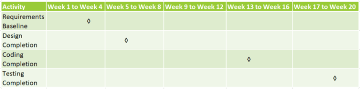 milestone chart in project management example - Develop Schedule Process