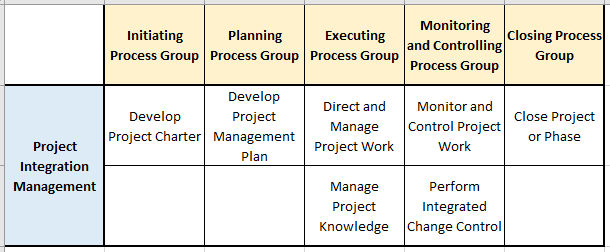 integration management pg ka mapping and processes - Integration Management - The Basics