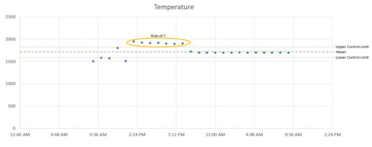 control charts example 1024x405 - Control Charts - Seven Basic Quality Tools