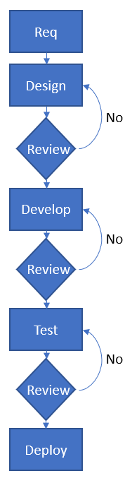 flowcharts example of software development - Flowcharts – Seven Basic Quality Tools