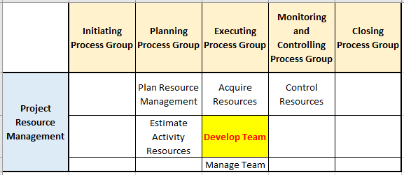 develop team process in pg ka mapping resource management knowledge area - Team Performance Assessments